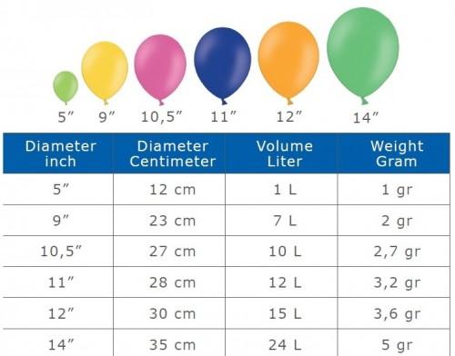 хелий за балони таблица обем